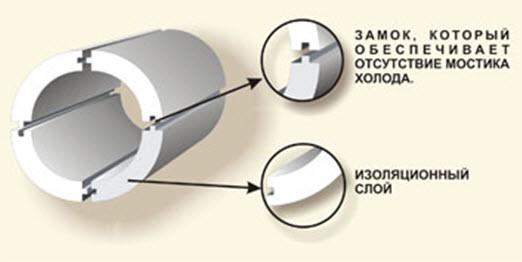 Устройство теплоизоляционного цилиндра из пенопласта для труб холодного водоснабжения.