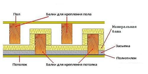 Утепление деревянного перекрытия с разделёнными балками