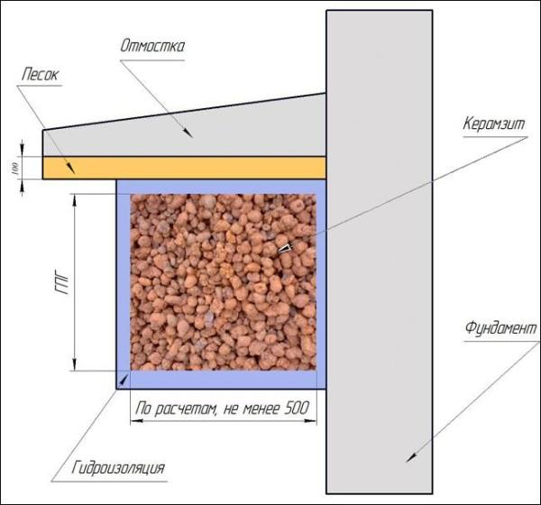 Утепление керамзитом — традиционный способ теплоизоляции фундамента.