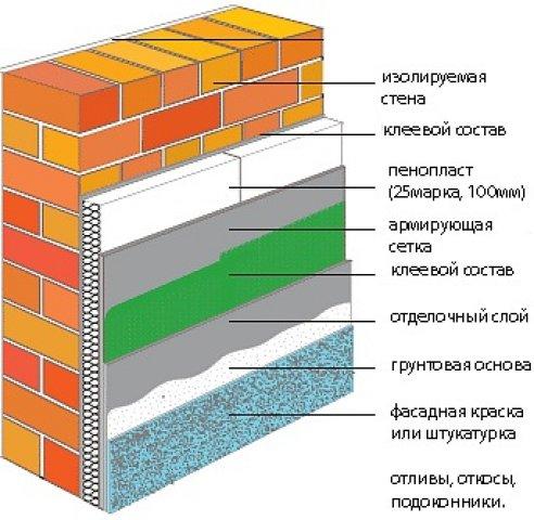 Утепление кирпичного дома пенопластом – схематическое изображение многослойной системы.