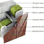 Утепление наружных кирпичных стен