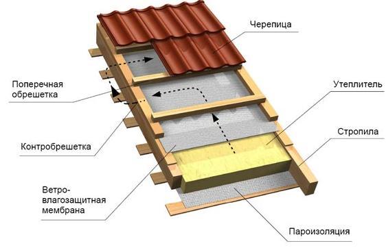 Утепленная крыша «в разрезе».