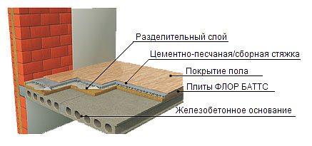 Утеплитель Floor Batts можно укладывать под стяжку
