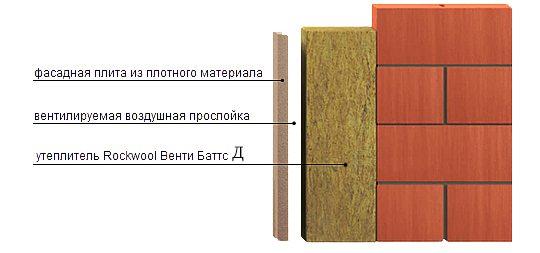 Утеплитель серии Баттс Д плотно прилегает к стене дома и при этом не требует гидроизоляции