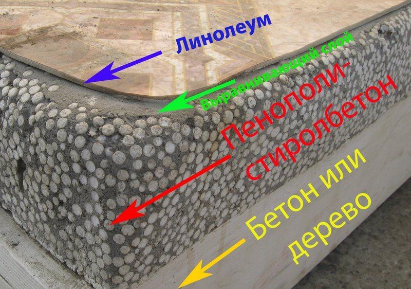 Схема настила линолеумного пола по полистиролбетону