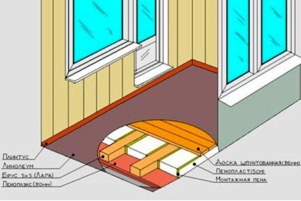 Утепляем деревянный пол