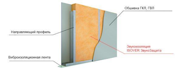 В полые перегородки желательно закладывать звукоизоляцию.