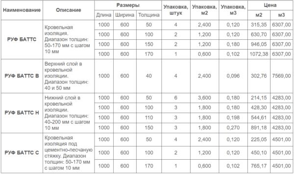 В таблице показаны стандартные размеры кровельной теплоизоляции РУФ БАТТС и цена в рублях