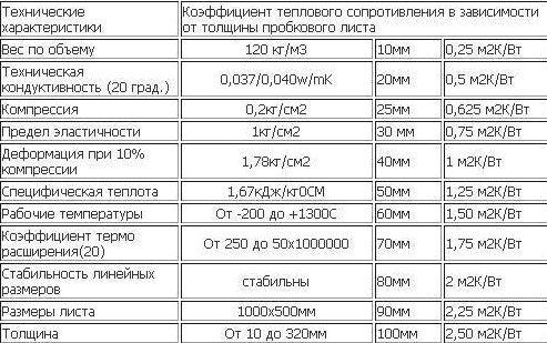 В таблице представлены дополнительные технические нюансы.