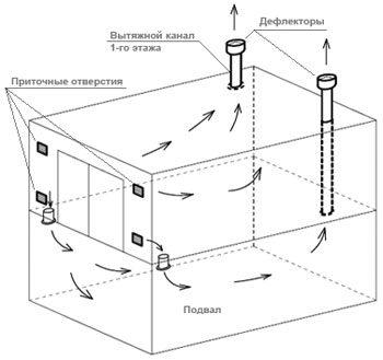 Вариант движения воздушных масс в погребес вертикальным спуском