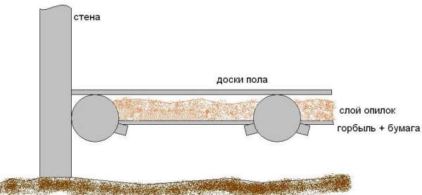Вариант утепления бани на свайном фундаменте.