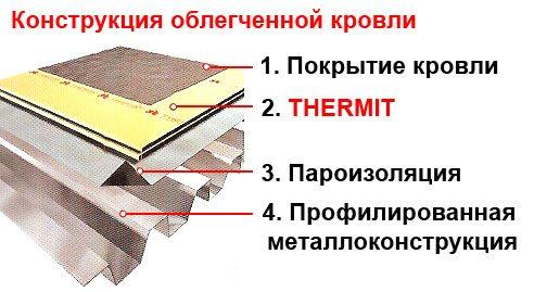 Вариант утепления при помощи Термит