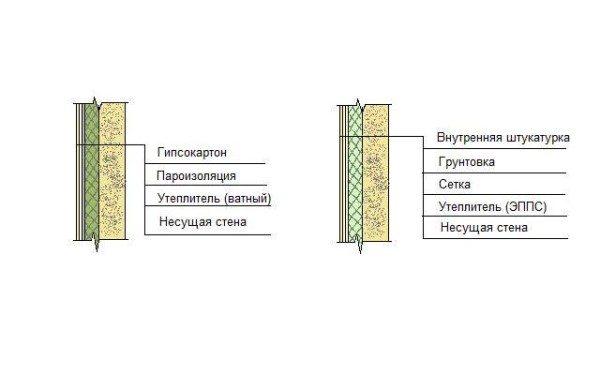Варианты утепление стен изнутри