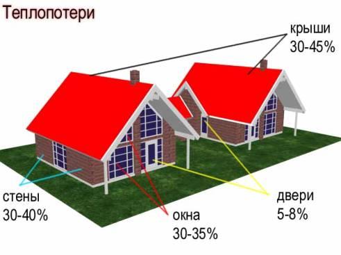 Схема теплопотерь жилища
