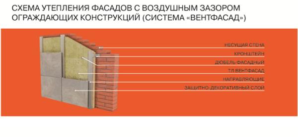 Вентилируемый фасад: схематическое изображение теплоизоляции