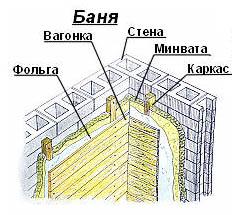 Внутренняя теплоизоляция стен в бане