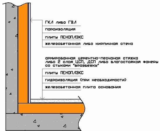 Вот как выглядит готовая конструкция стены и пола