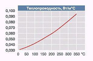 Зависимость теплопроводности от внешней температуры