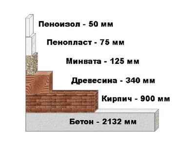 Зависимость толщины утеплительного слоя от используемого материала