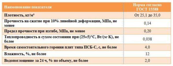 Значения характеристик согласно ГОСТ.